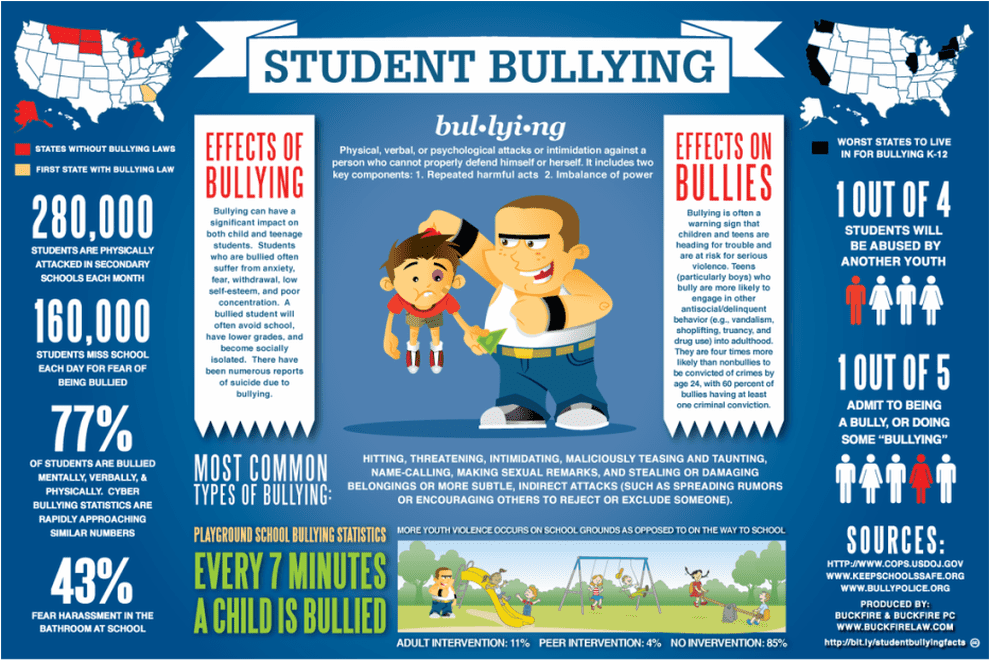 An infographic with statistics about bullying